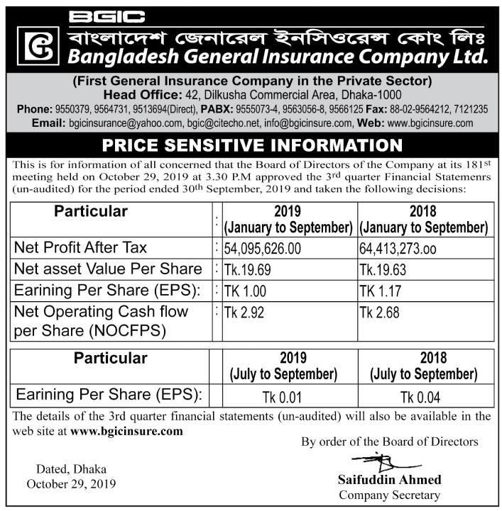 Bangladesh General Insurance Company Ltd. Price Sensetive Information